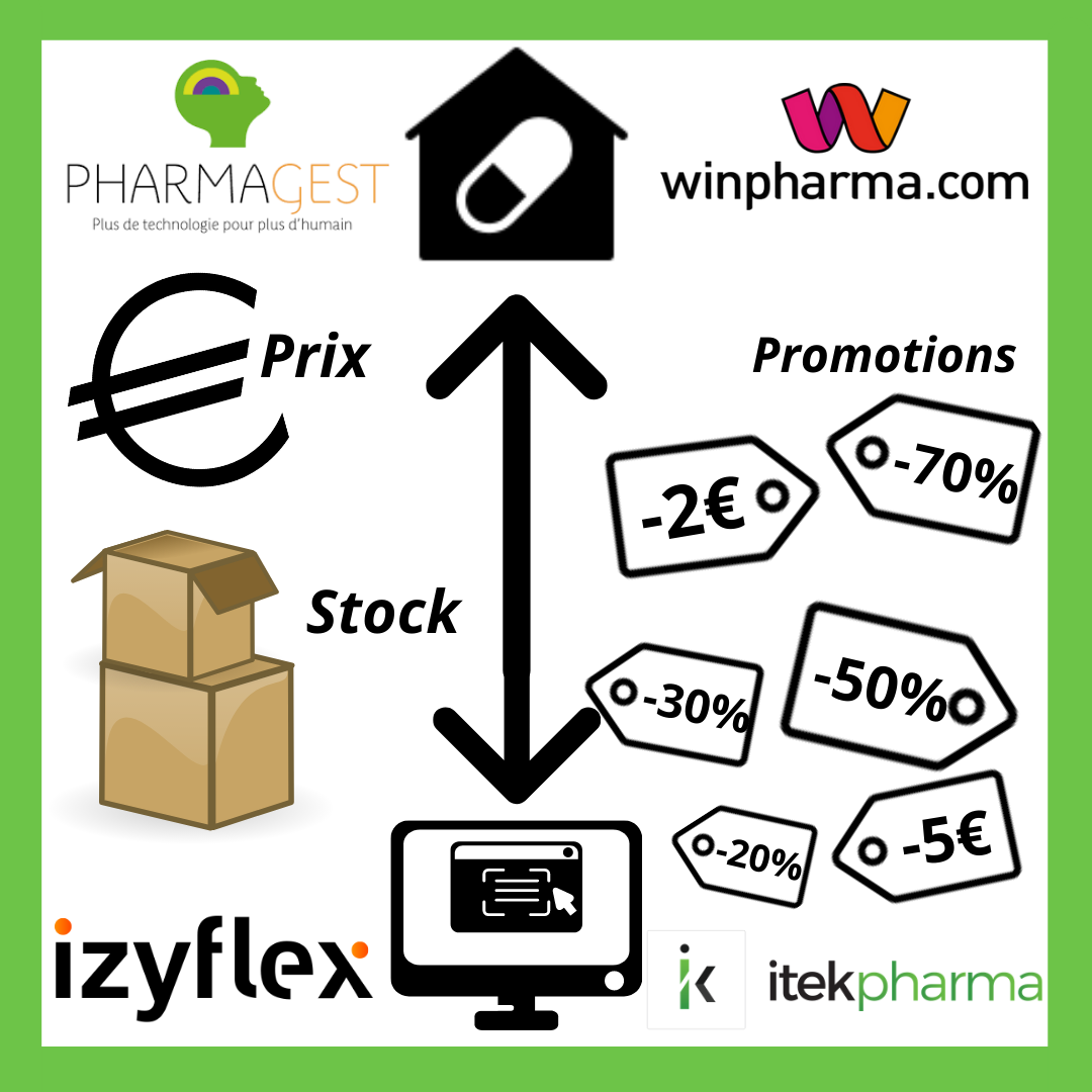 promotions entre le LGO et le E-commerce de pharmacie